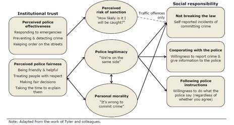 Procedural justice model