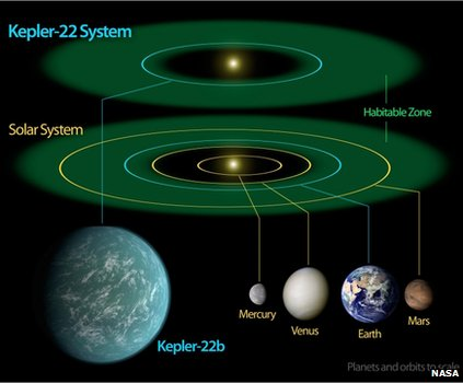 Diagram comparing the Kepler-22 System to our Solar System