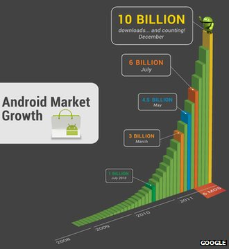 Android market growth graphic