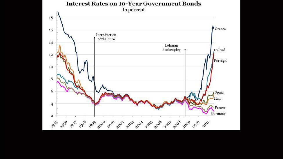 BBC News - Top economists reveal their graphs of 2011