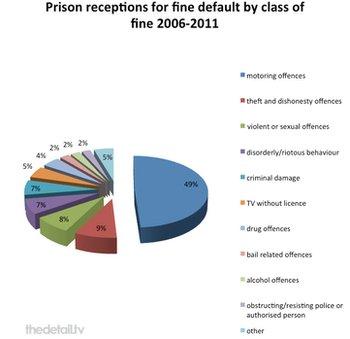 Prison fine defaulters chart