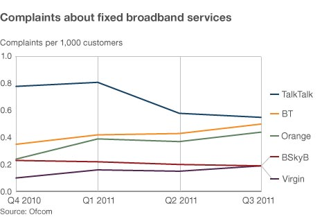 Graph showing broadband complaints