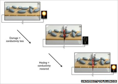 Graphic showing how the self-healing process works