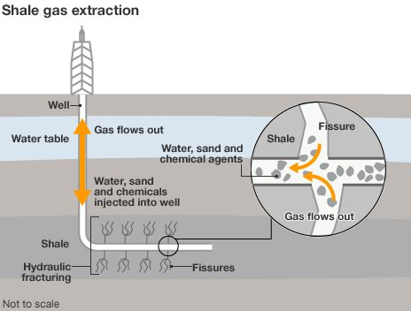 Infographic showing shale gas extraction