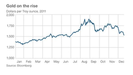 Gold spiked amid the summer's euro crisis