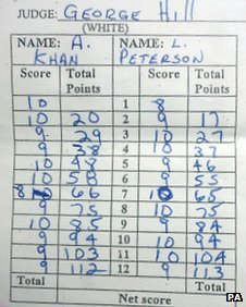 Amir Khan scorecard