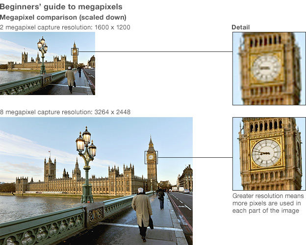 Beginners' guide to megapixels