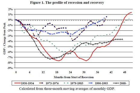 Profile of recession and recovery