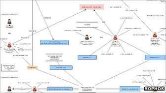 Sophos network diagram