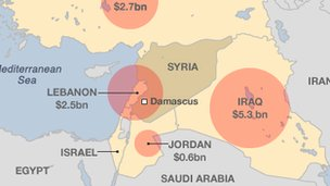 Syria and neighbours