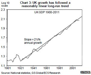 Chart showing long-term growth in UK economy