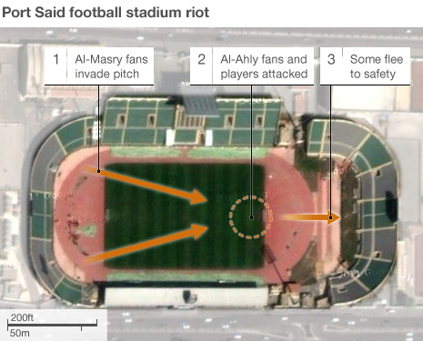 Port said football stadiuim riot