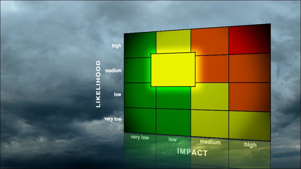 BBC Weather warnings - medium likelihood, low impact