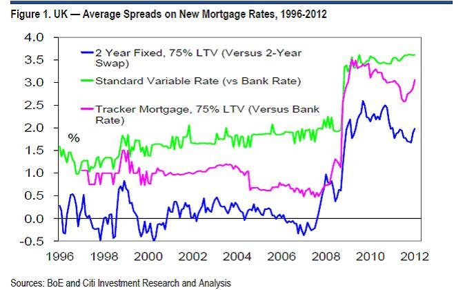 Spreads on new mortgage rates graph