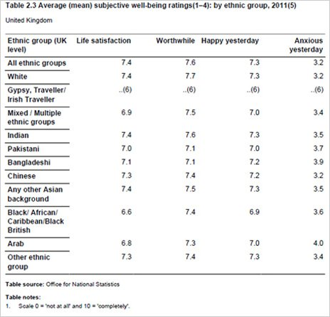Table showing average subjective well-being ratings by ethnic group