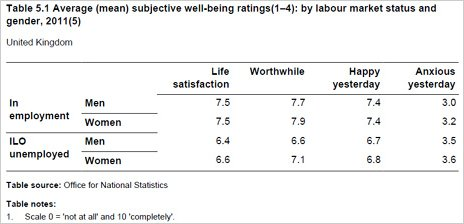 Table showing average subjective well-being ratings by labour market status and gender