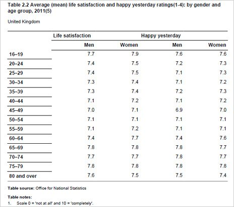 Table showing average life satisfaction and happy yesterday ratings by gender and age group