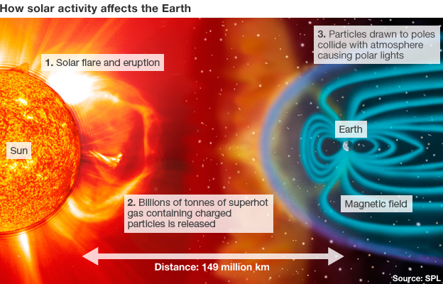 1 - Solar flare and erruption. 2 - Billions of tonnes of superhot gas containig charged particles is released. 3 - Particles drawn to poles collide with atmosphere causing polar lights.