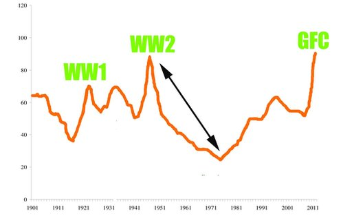 Graph of Us Economy After WW2