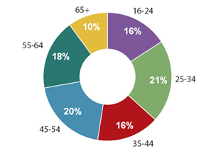West End audiences by age (courtesy Society of London Theatre)