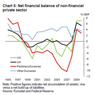 Net financial balance chart