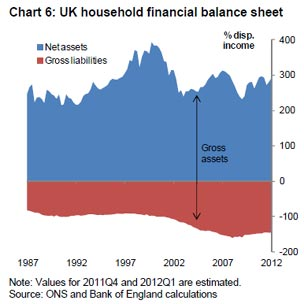 UK household financial balance sheet