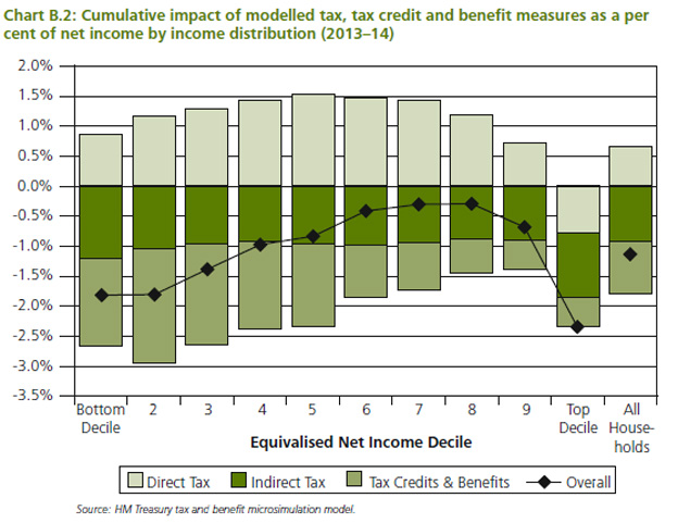 Graph showing how poorest and richest lose most from the Budget