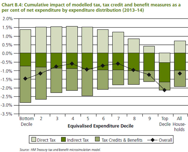 Graph showing changes to household expenditure