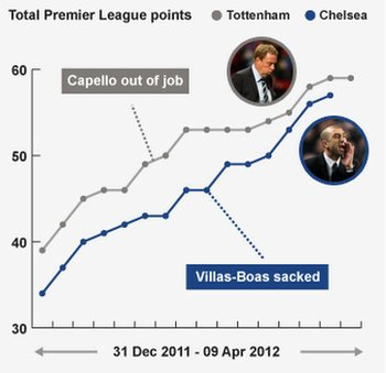 Redknapp and Di Matteo have fared different since managerial changes