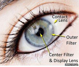iOptik contact lens