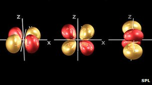 """Electrons can be bumped up and down into different """"orbits"""" around their host nucleus"""
