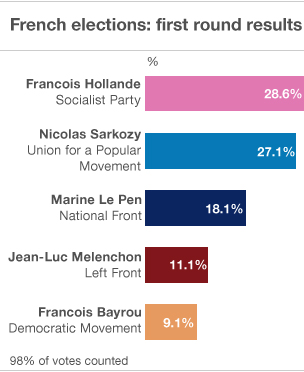 First round results of the French presidential elections