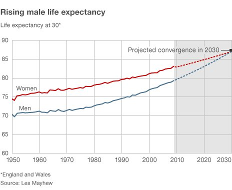 Graph of life expectancies