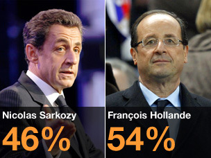 Polling averages show Sarkozy on 46% and Hollande on 54%