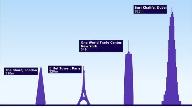 A comparison of world buildings. The Shard in London stands at 310m. The Eiffel Tower reaches 320m. The Freedom Tower stands at 541m and in Dubai the Burj Khalifa at 828m.