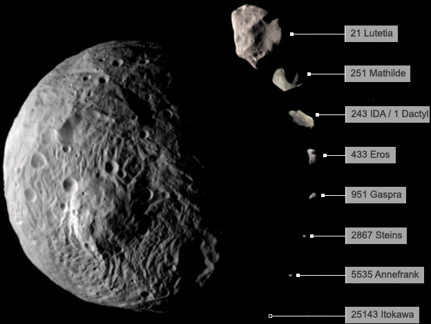 Comparison in size of asteroids visited