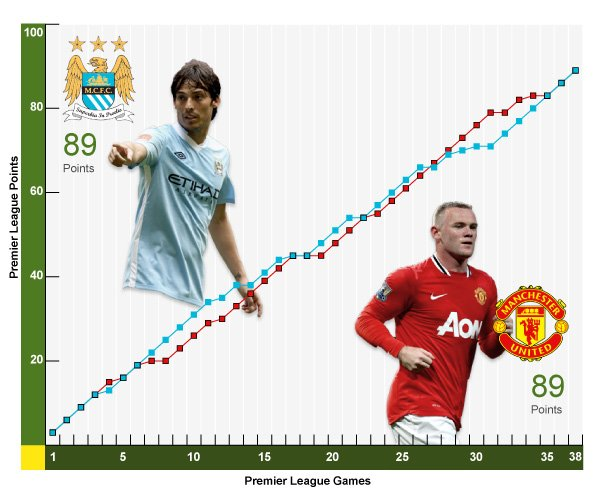 City and United season points comparison graph