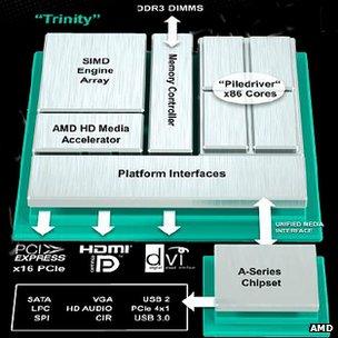 Trinity chip design