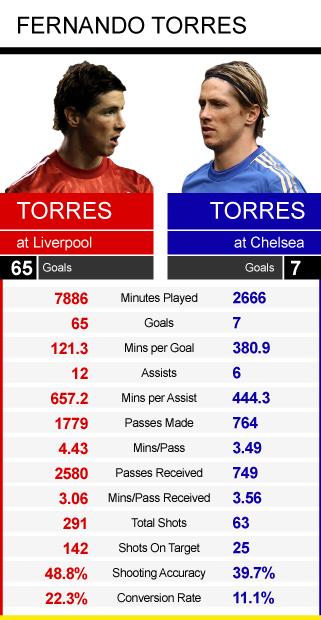 Torres graphic