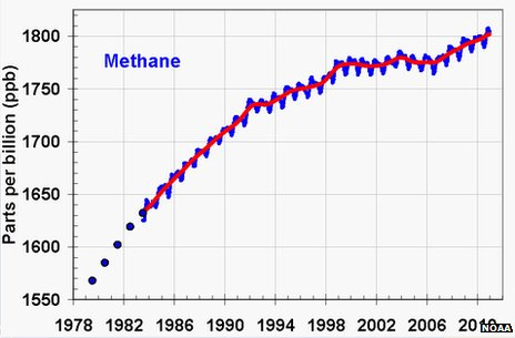 Graph of methane levels