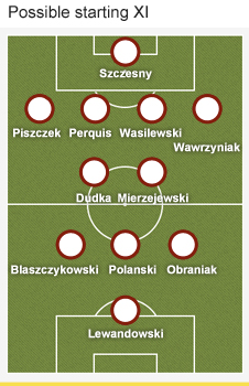 Poland formation