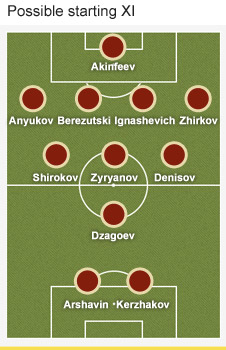 Russia formation