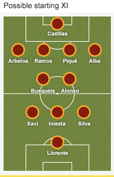 BBC Sport - Euro 2012: Spain team profile