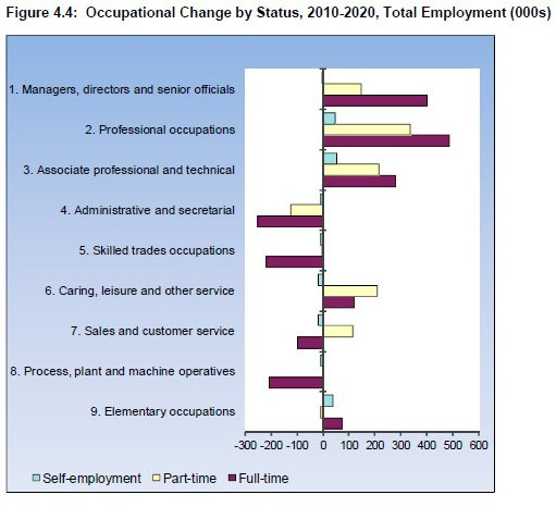 Table showing occupational change by status, 2010-2020, total employment, source: IER estimates, MDM Revision 714