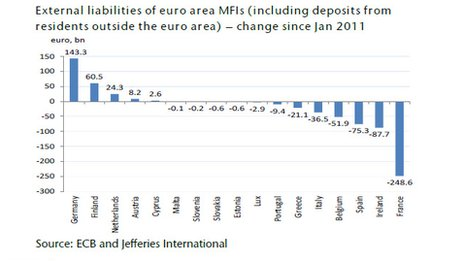External liabilities of euro area MFIs - graph