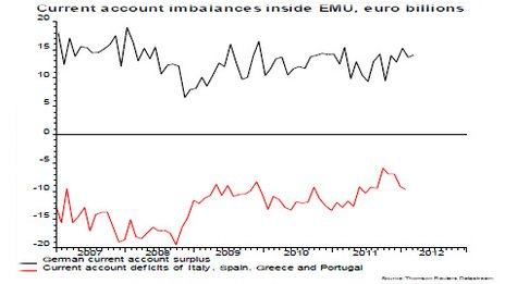 Eurozone current account imbalances