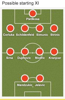 Croatia formation