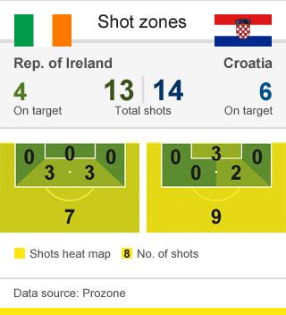 BBC/ProZone