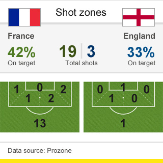 France v England shot zones