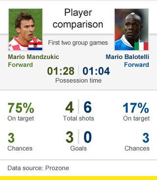 Player comparison between Mandzukic and Balotelli